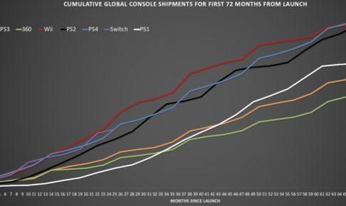 PS4一億台