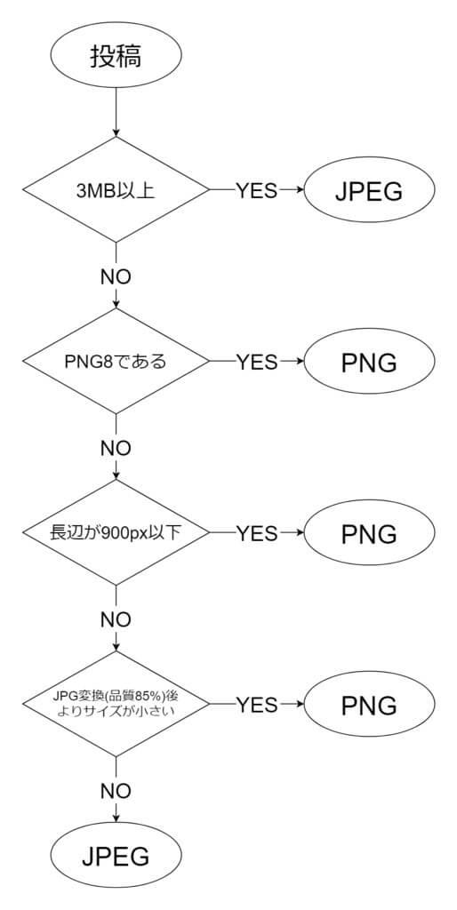 透過PNG画像をTwitterで投稿(ツイート)する際の条件フローチャート