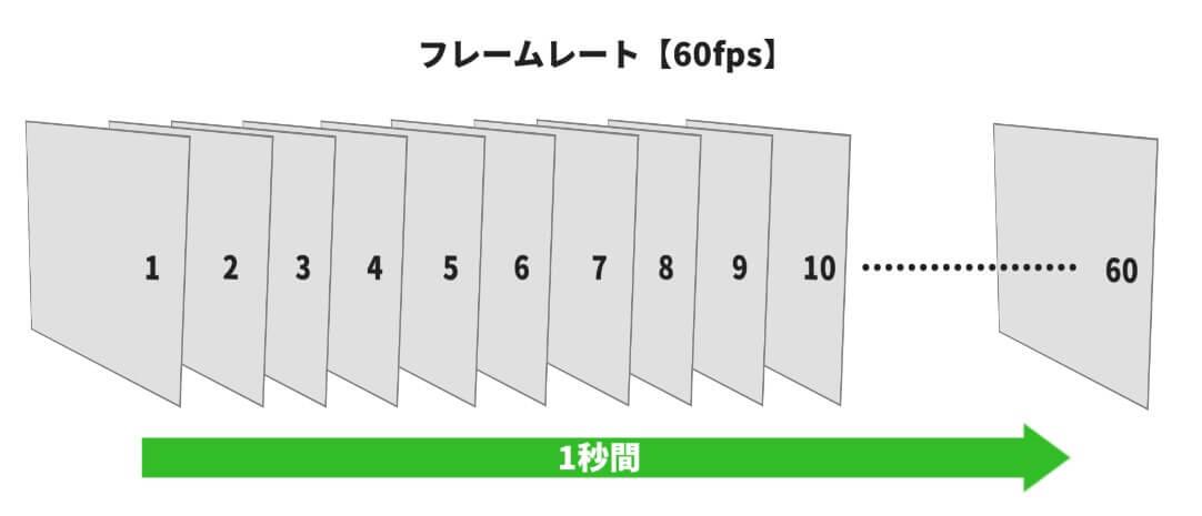 フレームレート(60fps)の図解