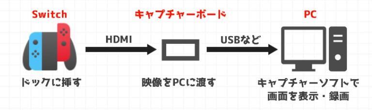 Switchの映像をPCでキャプチャーする流れ
